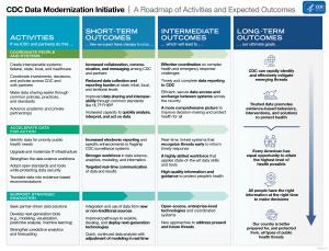 CDC data modernization initiative roadmap