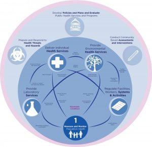 Work Areas of Public Health